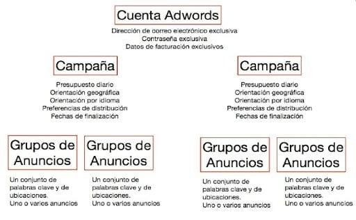 Jerarquía campaña Google Ads