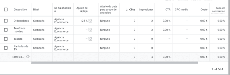 Optimización Adwords