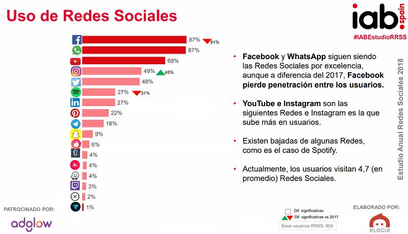 Redes sociales más utilizadas en España en 2018. Fuente: IAB